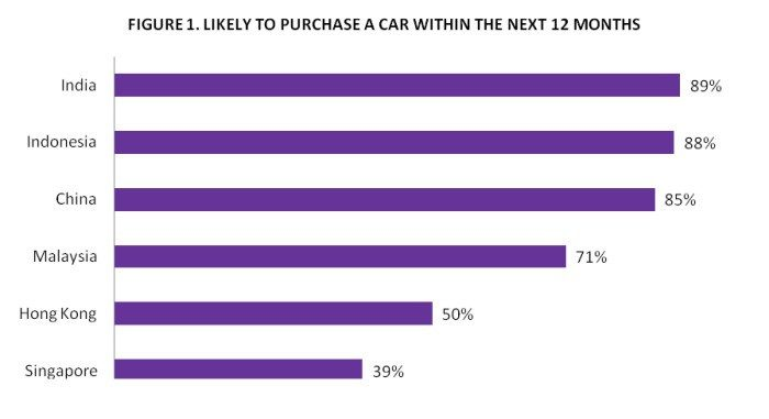 Top 3 Tips For Luxury Car Brands Luxury Brand Research Asia