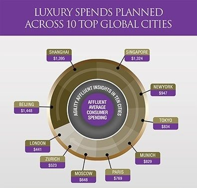 Global Top 10 City Luxury Poll 2015 Results, Affluent Research