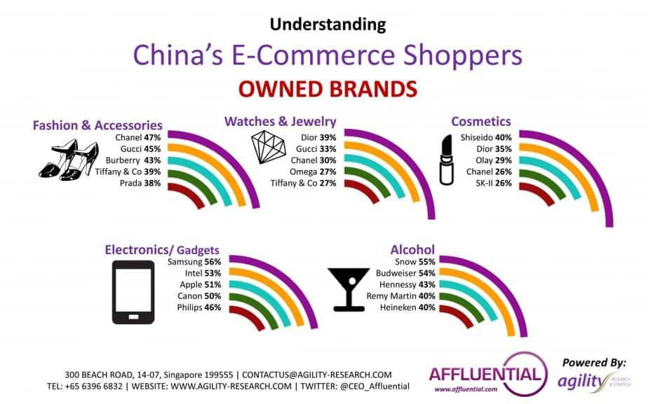 Summer Festival: Asia's Affluent Consumers